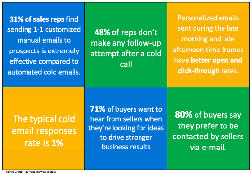 This graphic shows some very interesting statistics on cold sales calls and e-mails.
